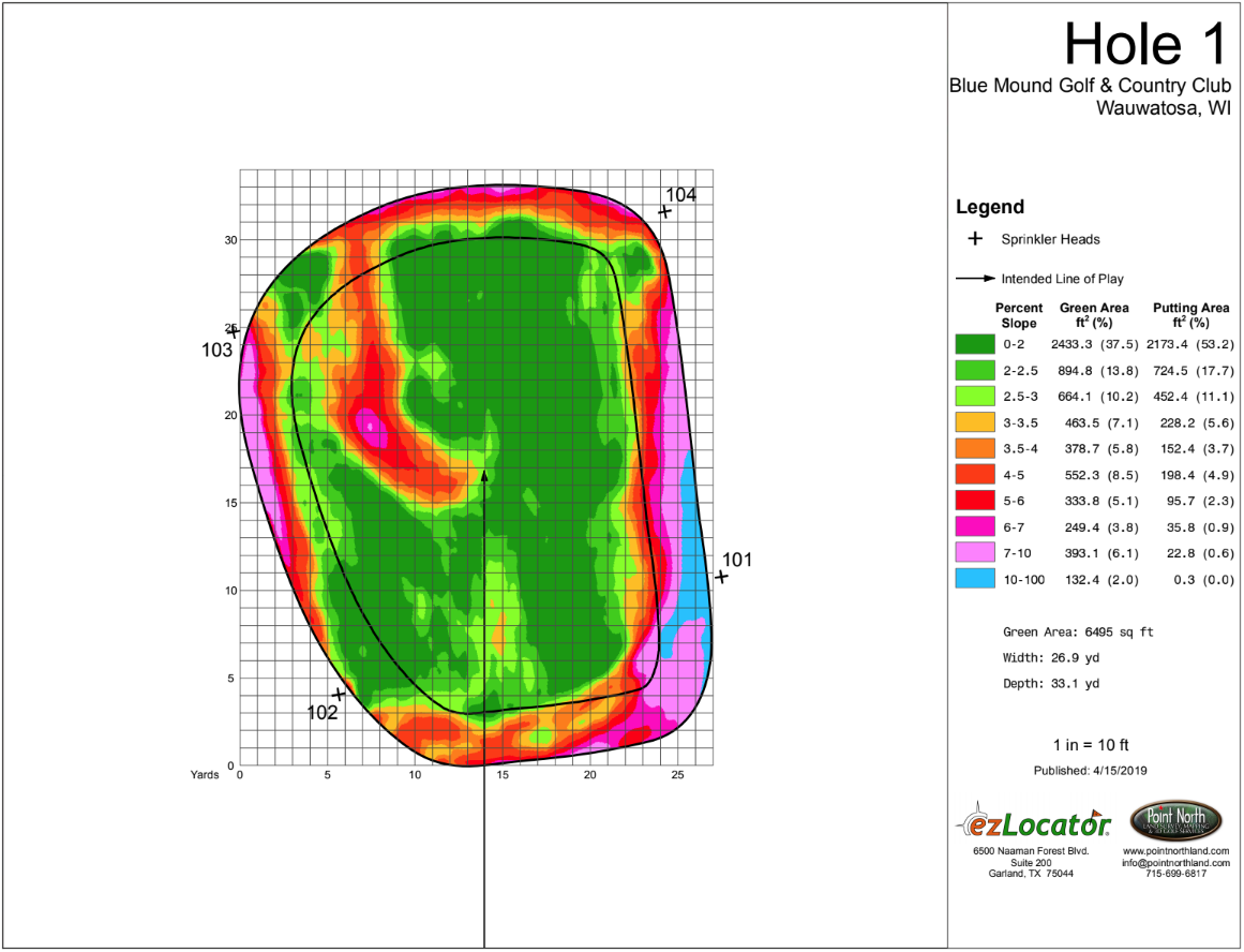 BMGCC1-HeatMap