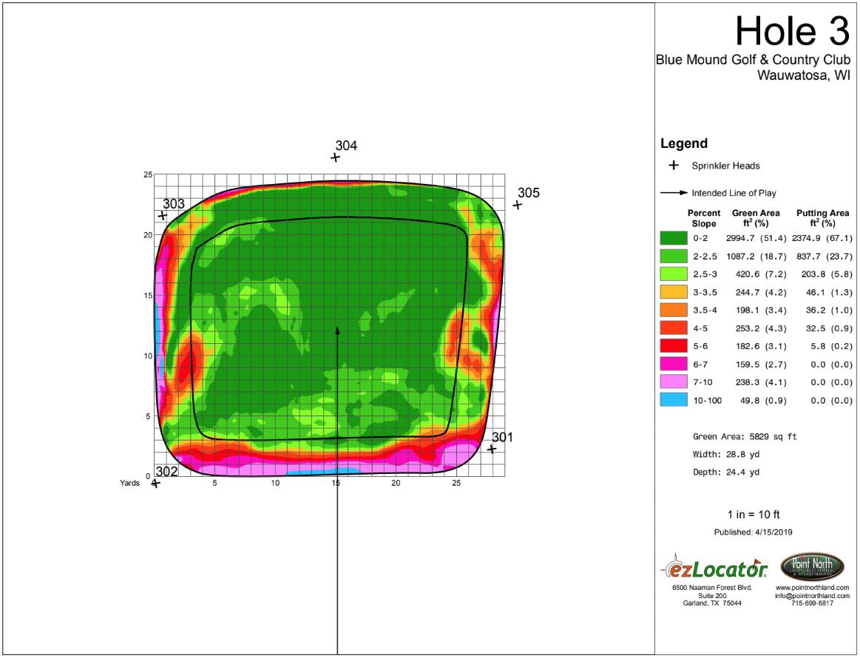BMGCC3-HeatMap