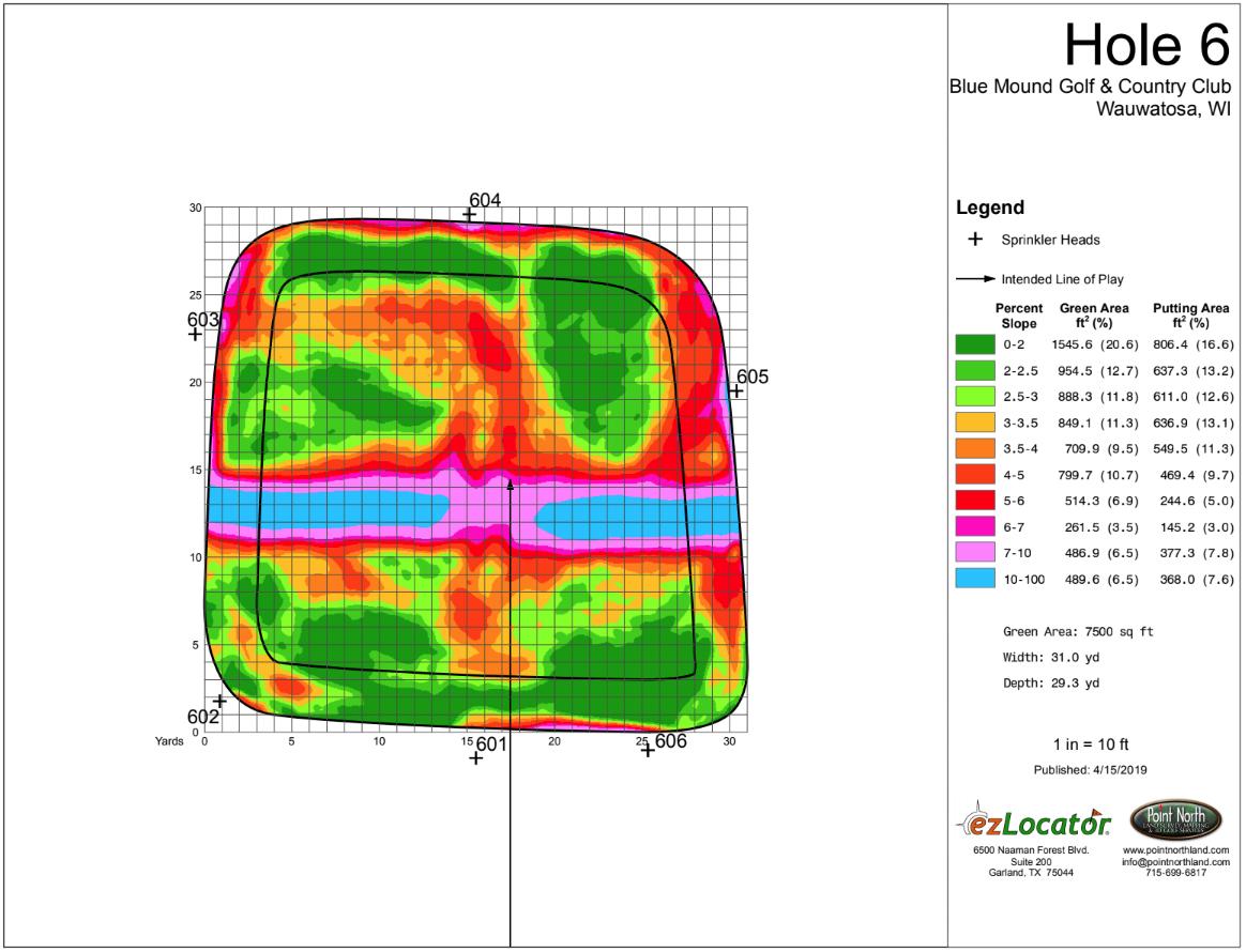 BMGCC6-HeatMap